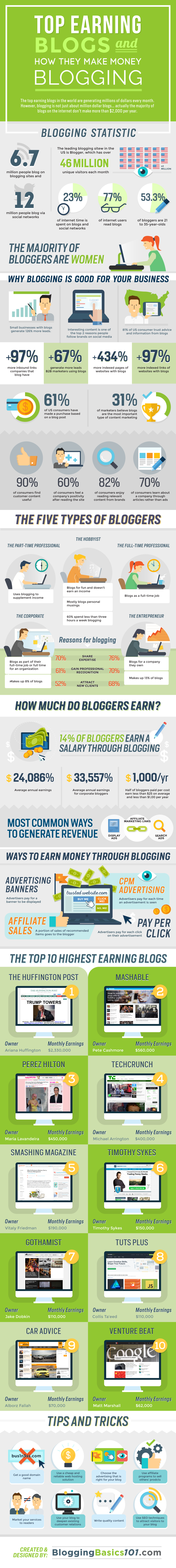 Top Earning Blogs and How they Make Money Blogging